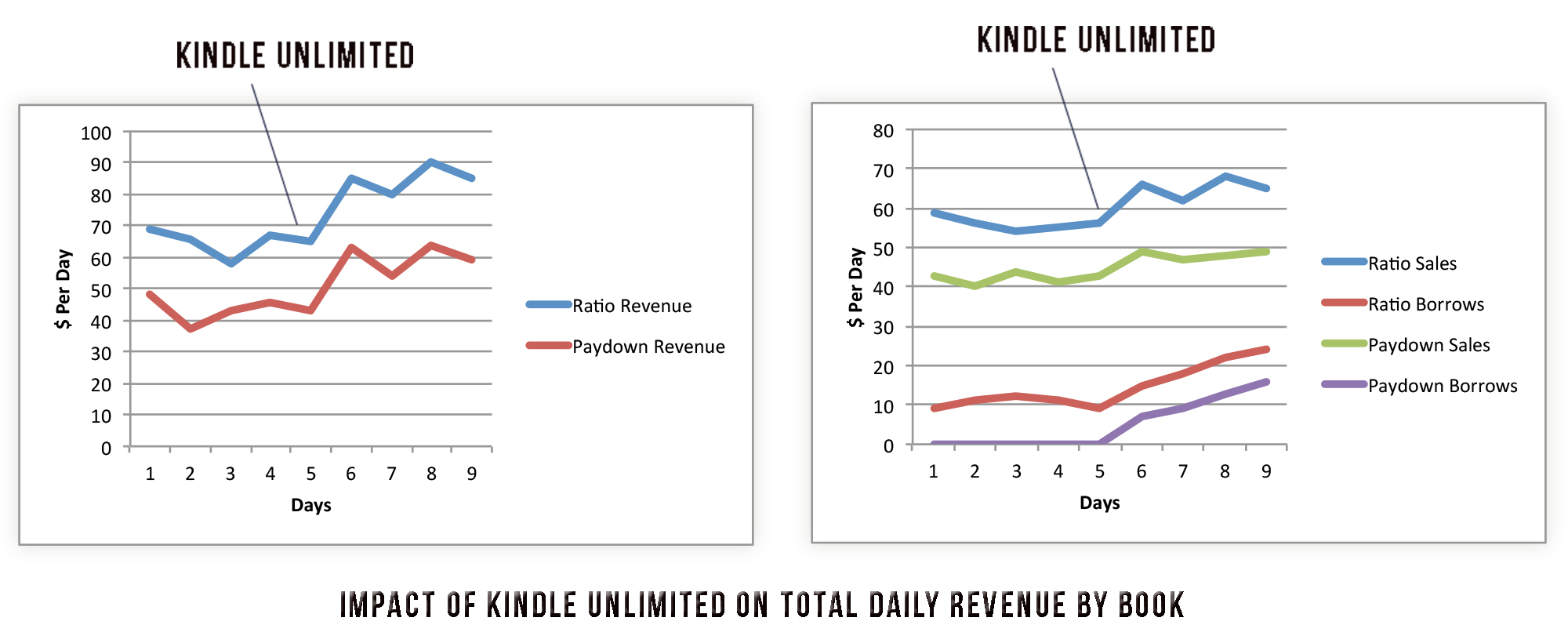Kindle Unlimited - Some Early Results - Nick Stephenson - photo#47